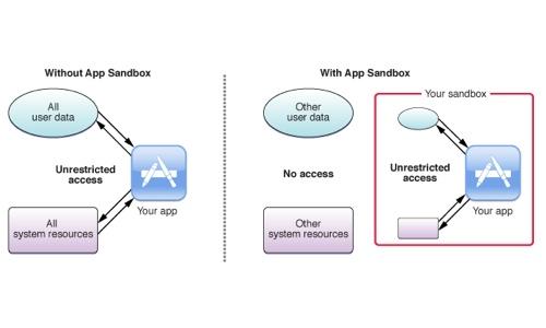 apple-app-sandlåda