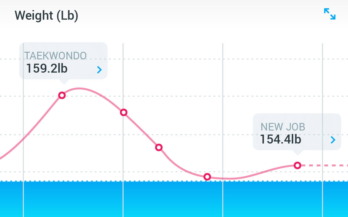 withings skala app vikt spårning diagram