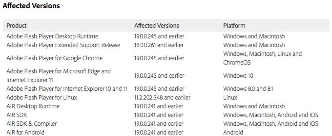 Adobe Flash Player-uppdatering 12.08.2015 berörda versioner