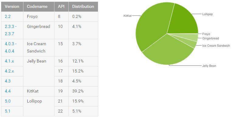 Android Lollipop marknadsandel