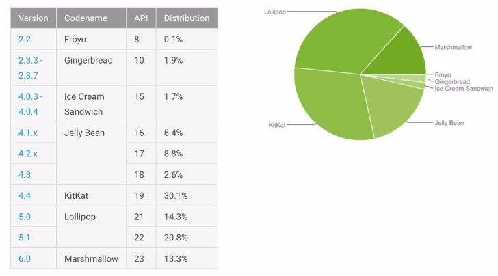 Android Marshmallow juli Dela