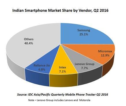 indisk smartphone marknadsandel