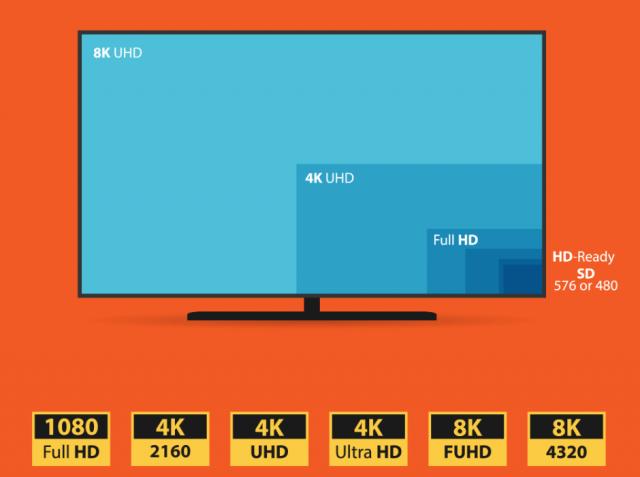 8K vs 4K vs HD-TV