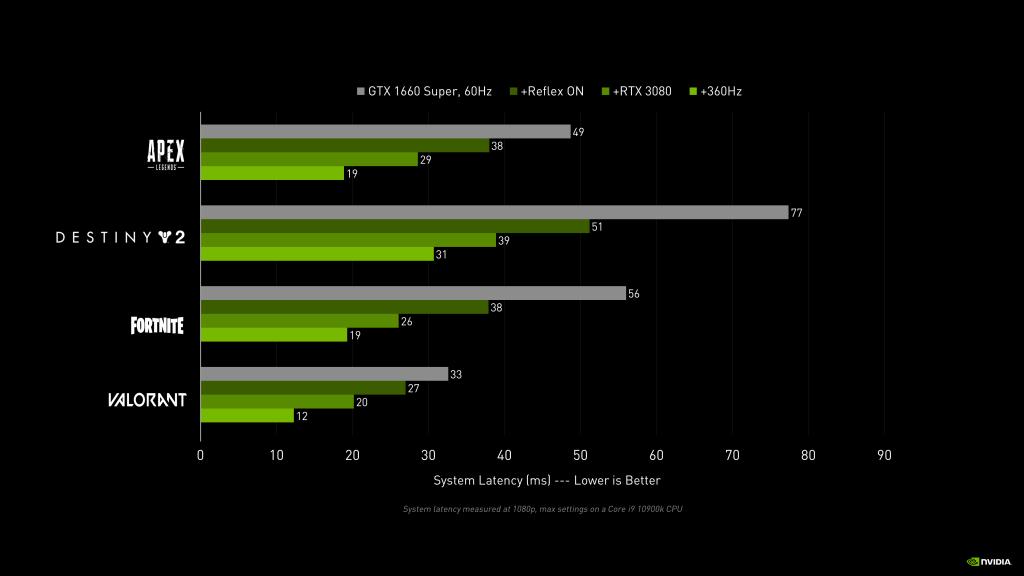 Nvidia Reflex riktmärkesresultat från Nvidia