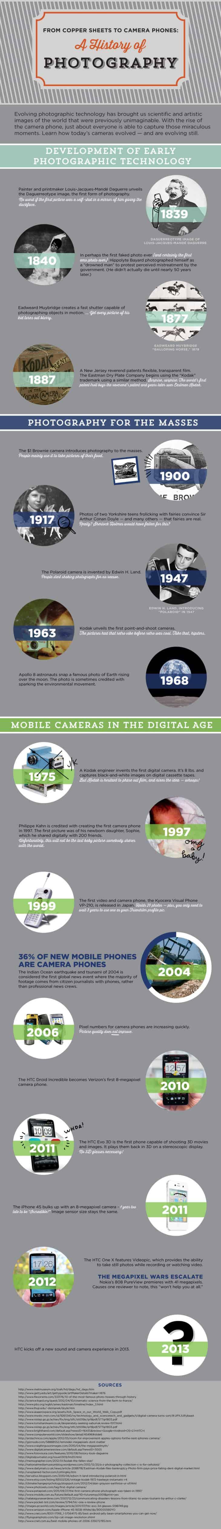 fotografi-infographic
