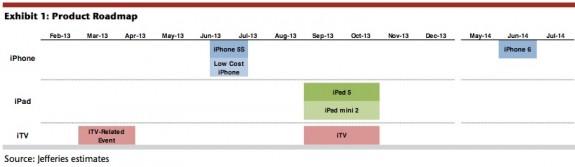 IPhone 6 kommer troligen 2014.